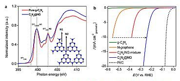 Graphitic carbon-nitride: environment and performance graphs